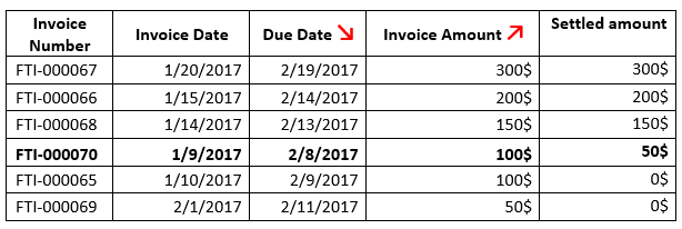 Sorted Invoices list3